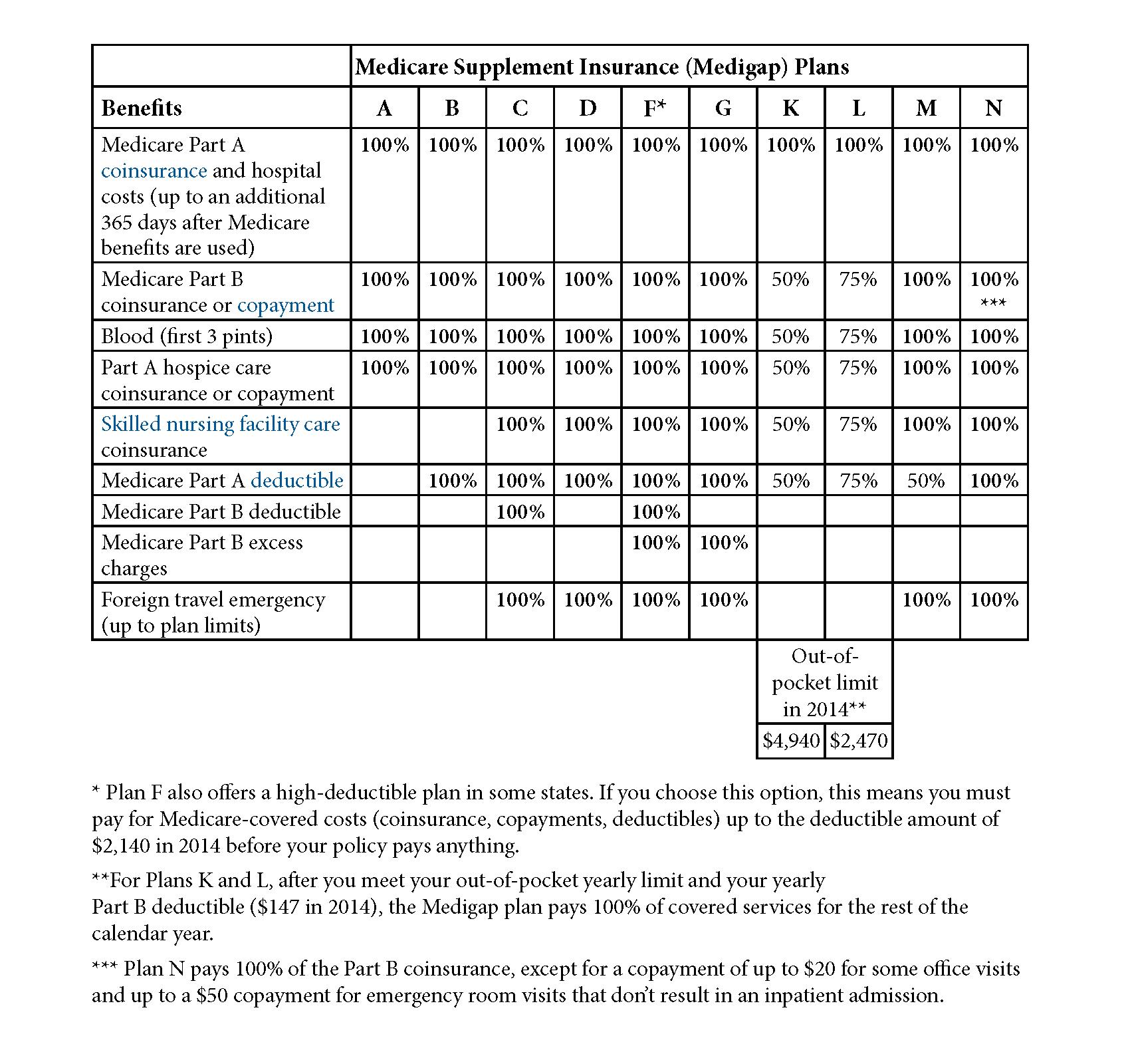 Choosing a Medigap Policy 2014_Medigap_Chart_Page_ 11